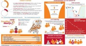 infographic SchuldHulpMaatje 2018