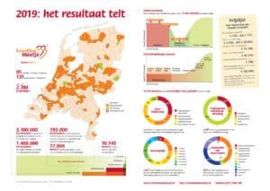 infographic resultaten van SchuldHulpMaatje in 2019
